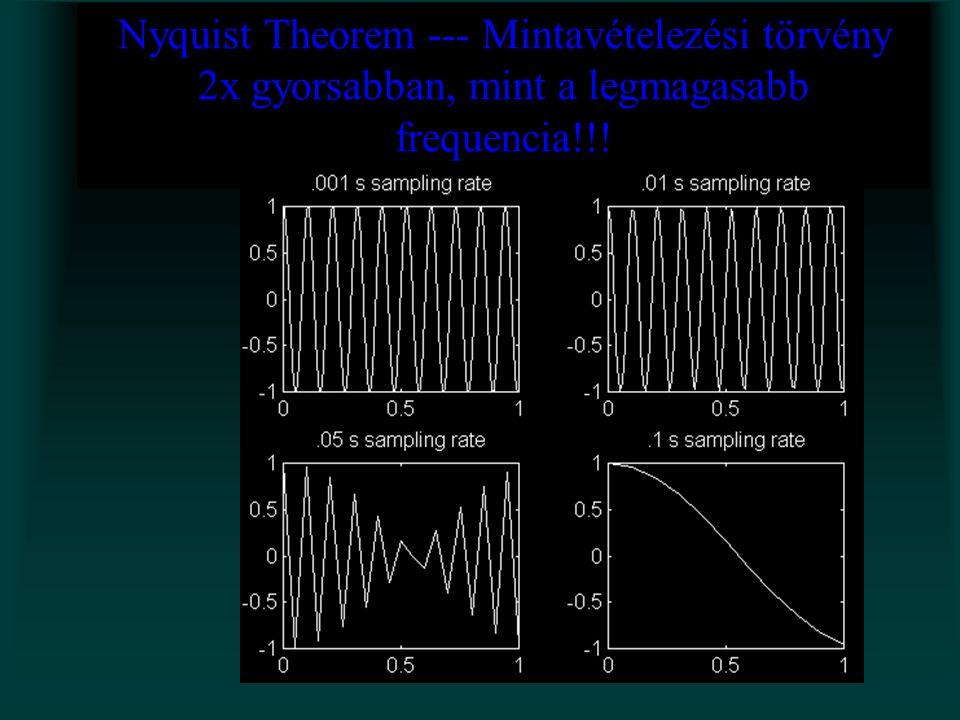 Nyquist Theorem --- Mintavételezési törvény 2x gyorsabban, mint a legmagasabb frequencia!!!