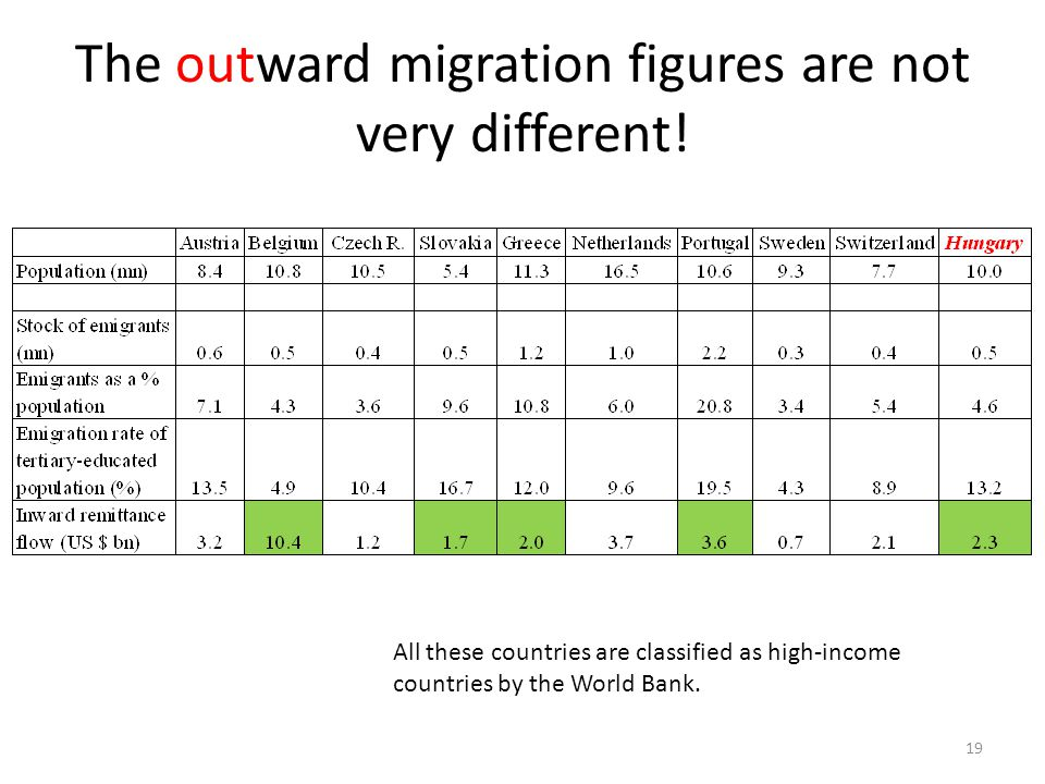 The outward migration figures are not very different!