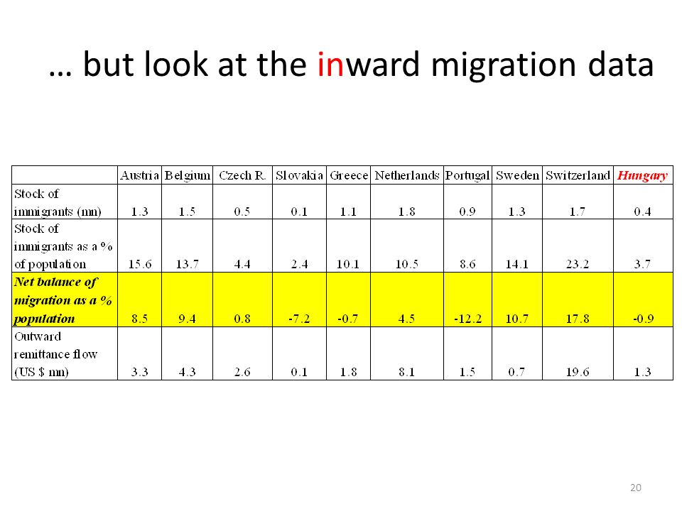 … but look at the inward migration data