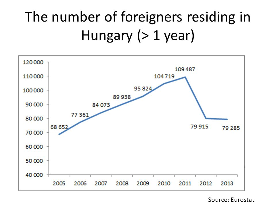 The number of foreigners residing in Hungary (> 1 year)