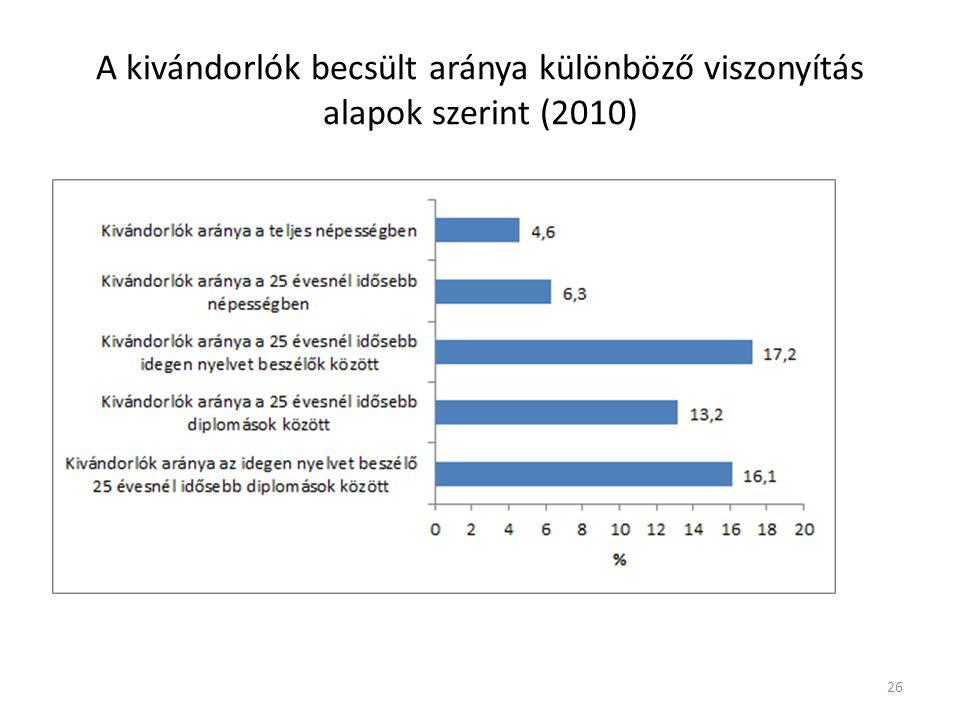 A kivándorlók becsült aránya különböző viszonyítás alapok szerint (2010)