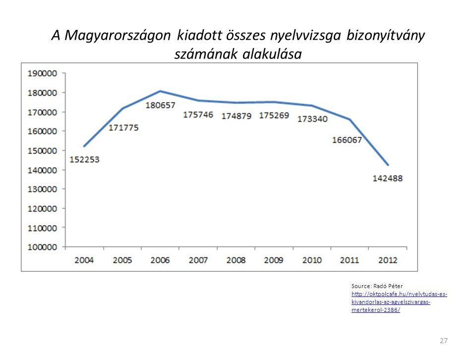 A Magyarországon kiadott összes nyelvvizsga bizonyítvány számának alakulása