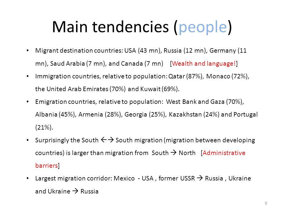 Main tendencies (people)