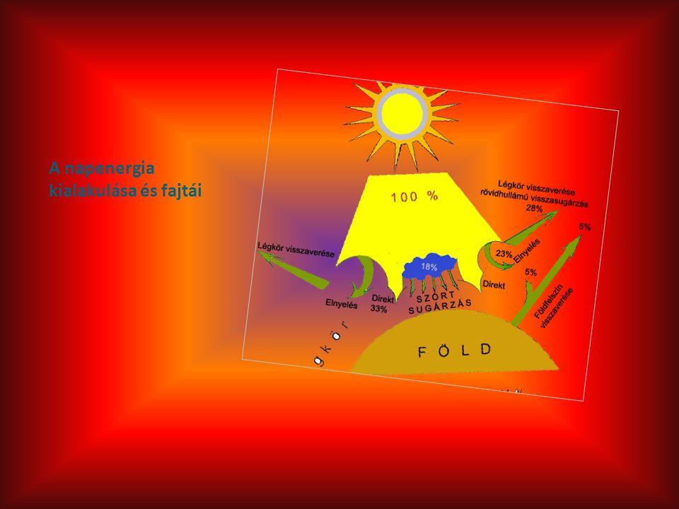 A napenergia kialakulása és fajtái