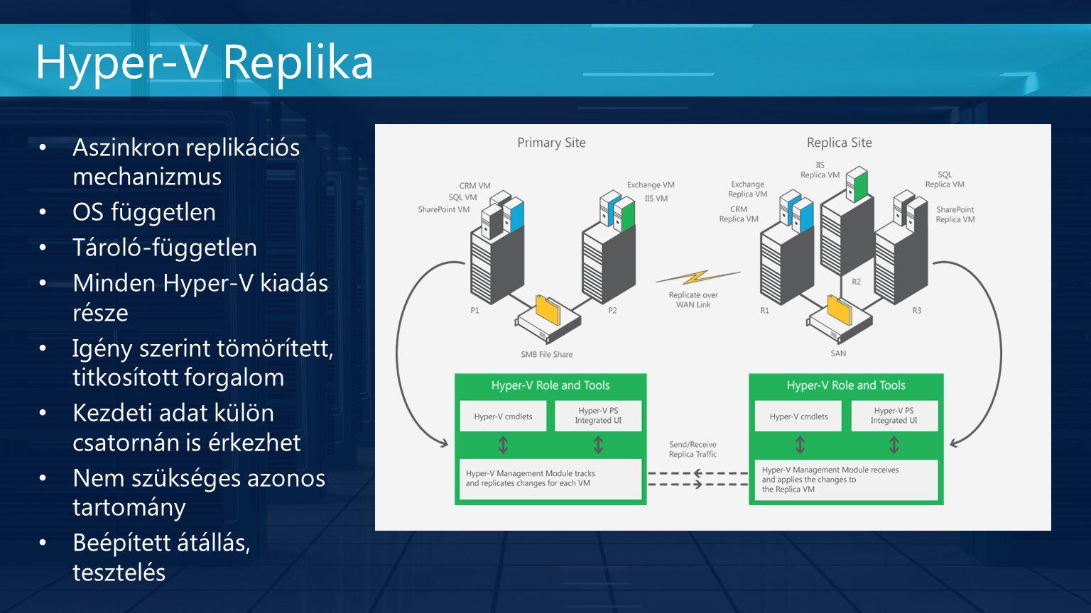 Hyper-V Replika Aszinkron replikációs mechanizmus OS független