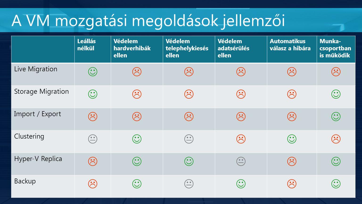 A VM mozgatási megoldások jellemzői