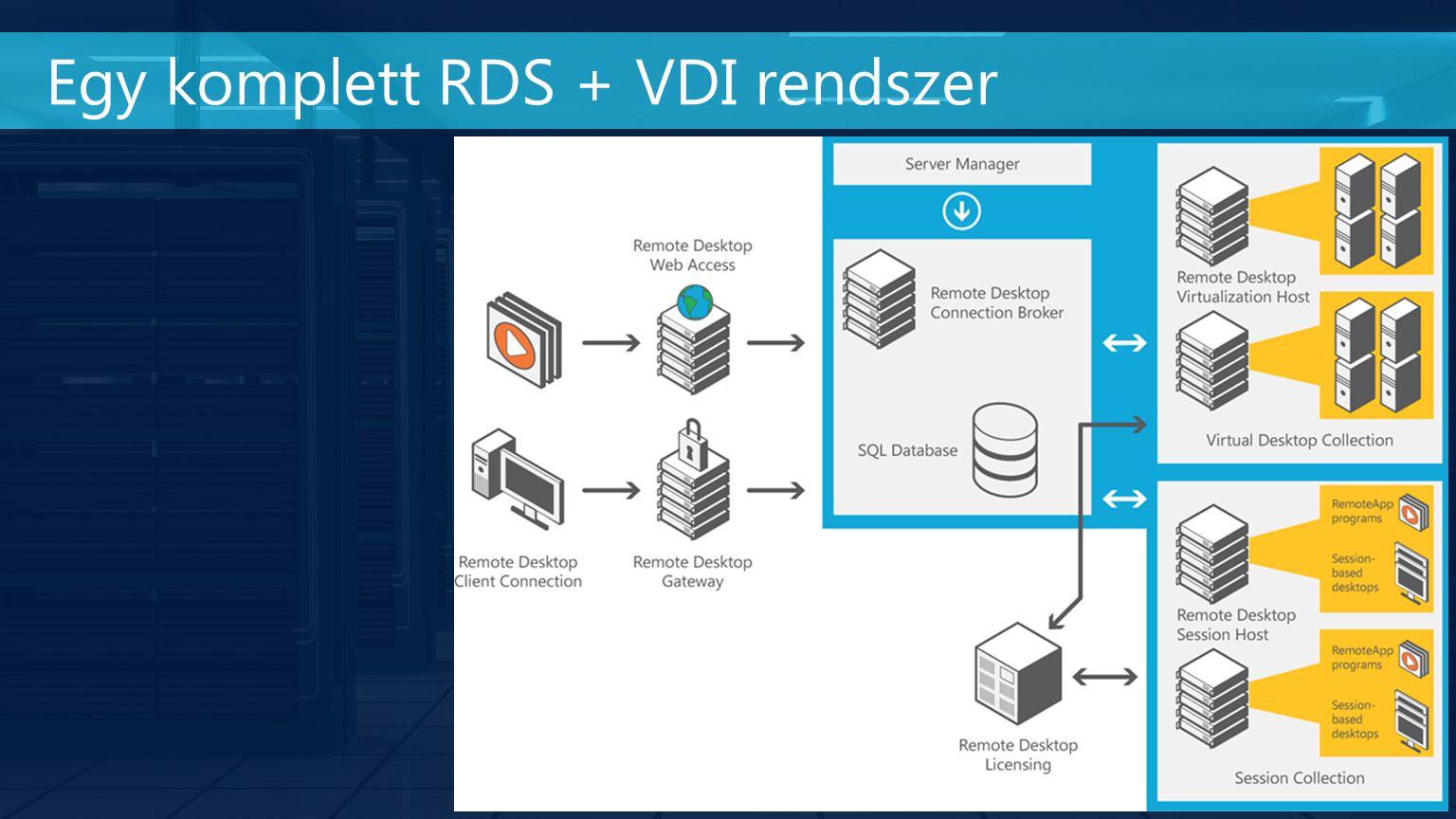 Egy komplett RDS + VDI rendszer