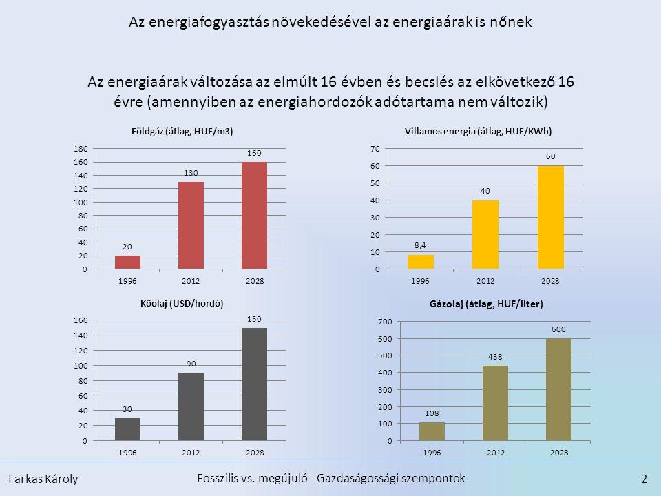 Az energiafogyasztás növekedésével az energiaárak is nőnek