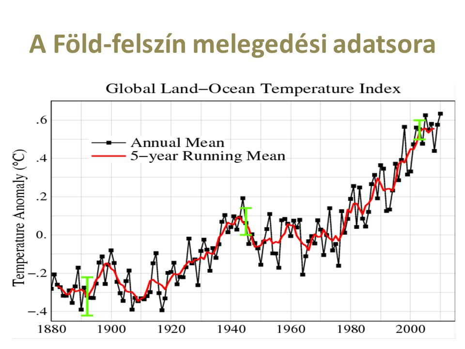 A Föld-felszín melegedési adatsora