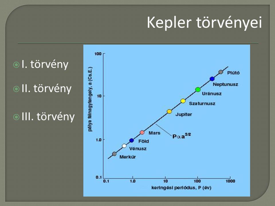 Kepler törvényei I. törvény II. törvény III. törvény