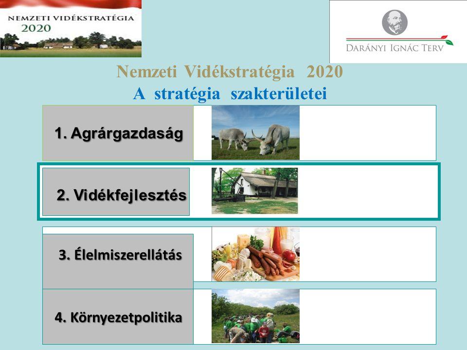 Nemzeti Vidékstratégia 2020 A stratégia szakterületei