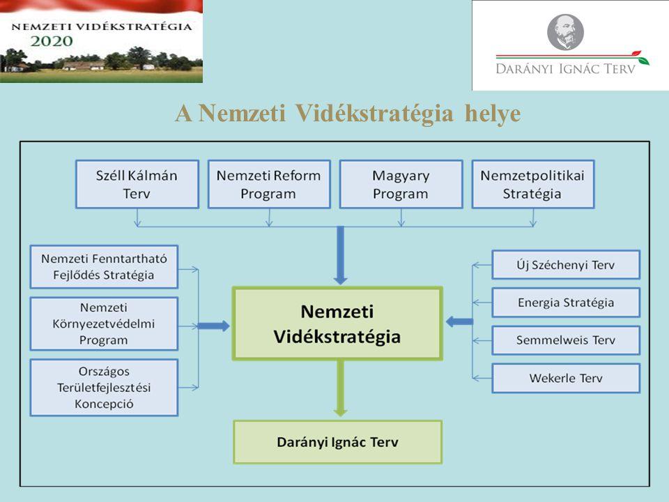 A Nemzeti Vidékstratégia helye
