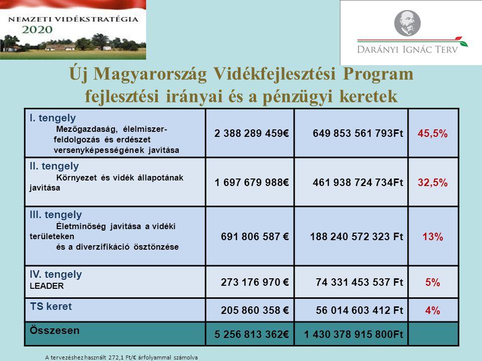 A tervezéshez használt 272,1 Ft/€ árfolyammal számolva