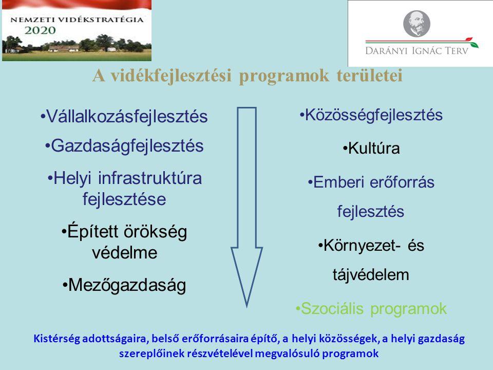 A vidékfejlesztési programok területei