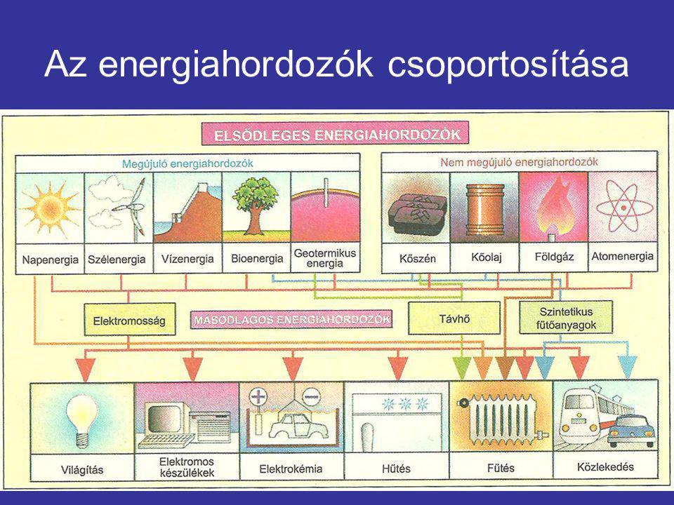 Az energiahordozók csoportosítása