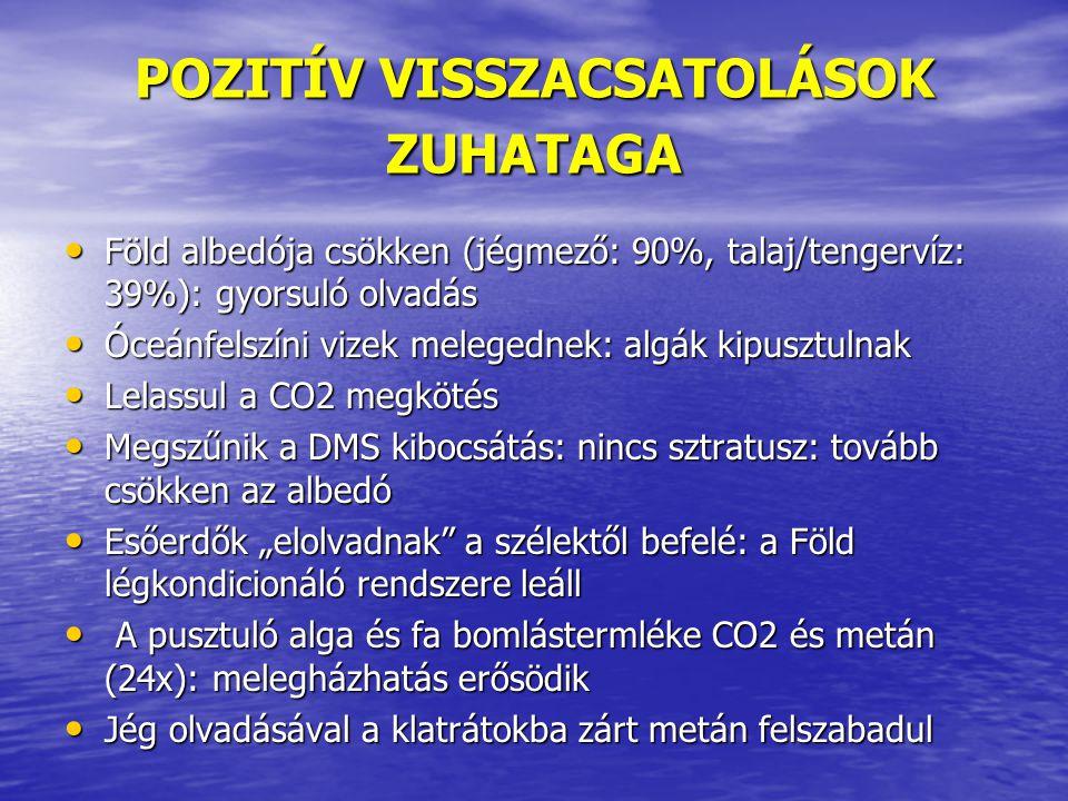 POZITÍV VISSZACSATOLÁSOK ZUHATAGA