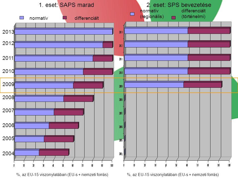 1. eset: SAPS marad 2. eset: SPS bevezetése 2013 2012 2011 2010 2009
