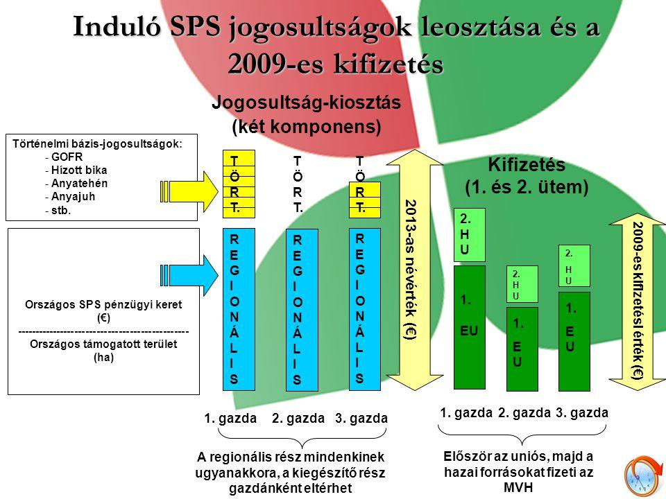 Induló SPS jogosultságok leosztása és a 2009-es kifizetés