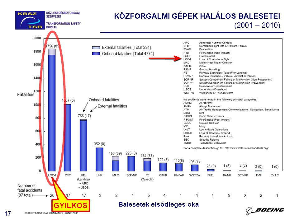 KÖZFORGALMI GÉPEK HALÁLOS BALESETEI (2001 – 2010)