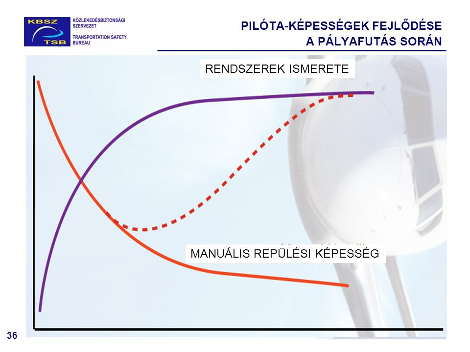 PILÓTA-KÉPESSÉGEK FEJLŐDÉSE