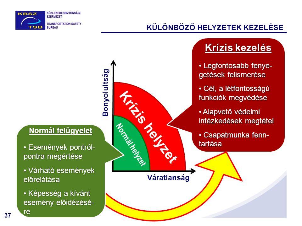 Krízis helyzet Krízis kezelés Normál helyzet
