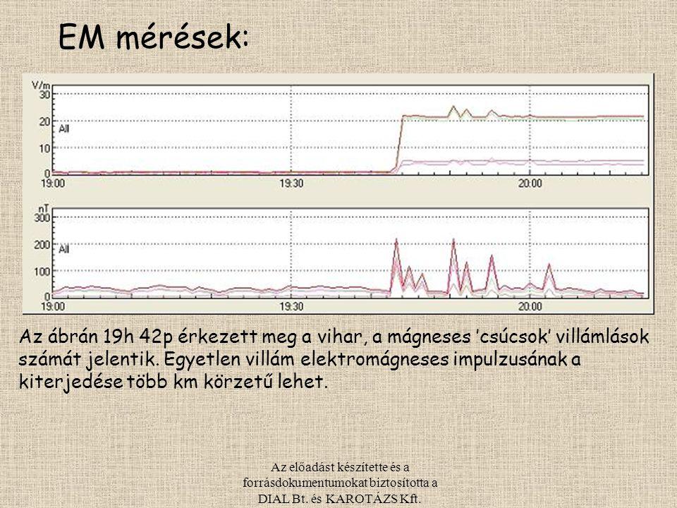 EM mérések: