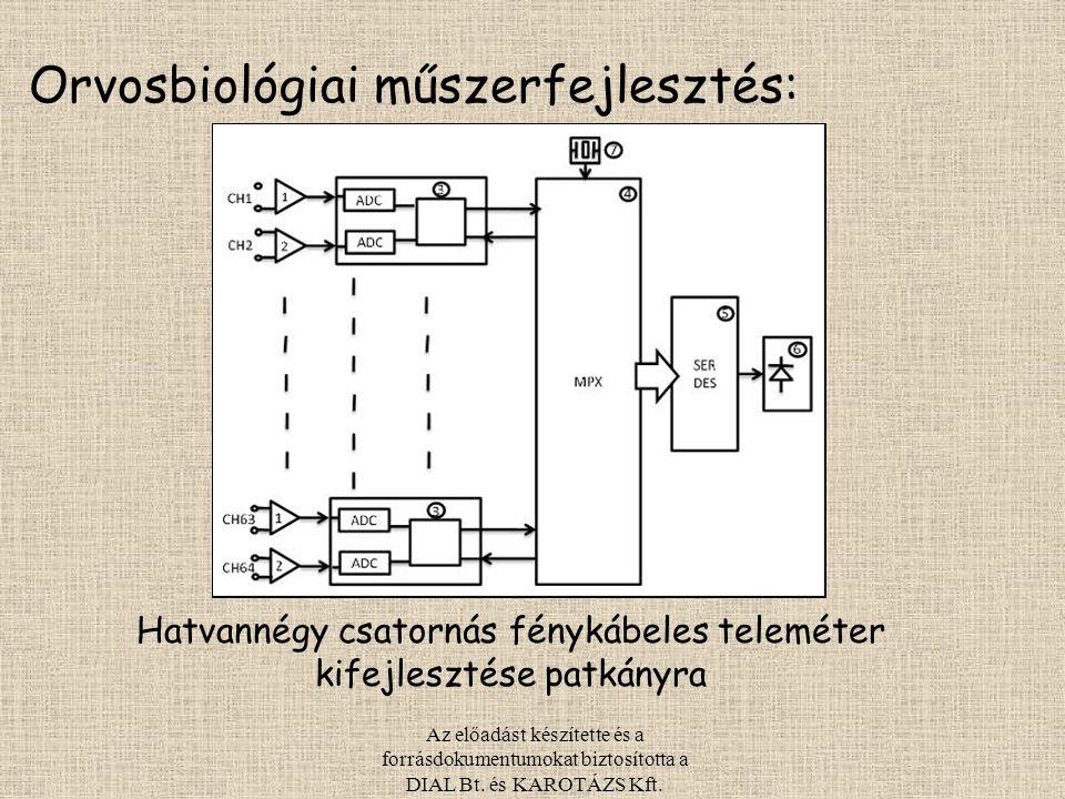 Hatvannégy csatornás fénykábeles teleméter kifejlesztése patkányra