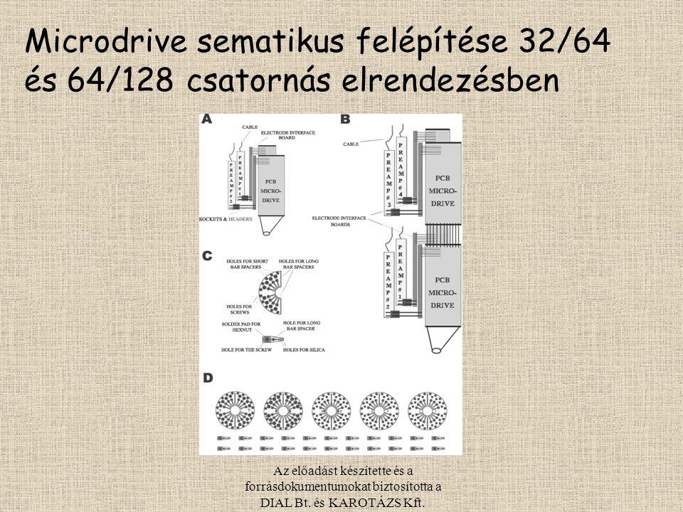 Microdrive sematikus felépítése 32/64 és 64/128 csatornás elrendezésben