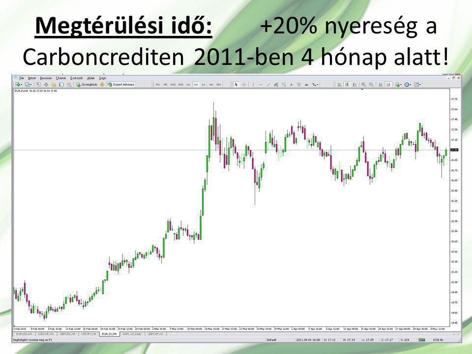 Megtérülési idő: +20% nyereség a Carboncrediten 2011-ben 4 hónap alatt!