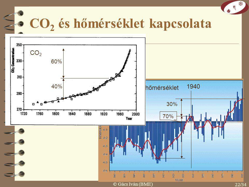 CO2 és hőmérséklet kapcsolata