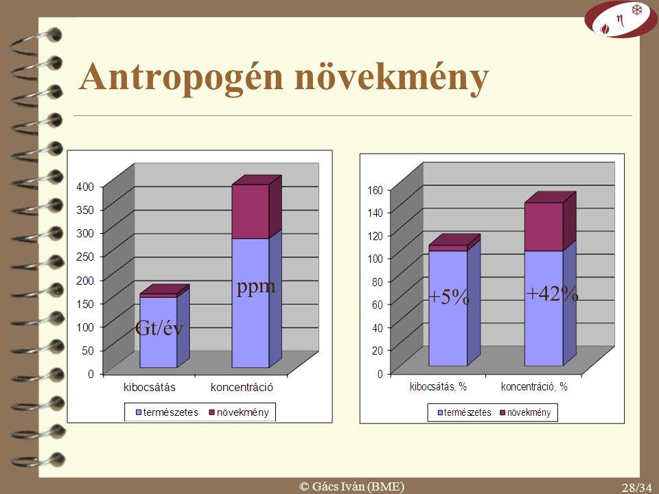 Antropogén növekmény ppm +5% +42% Gt/év © Gács Iván (BME)