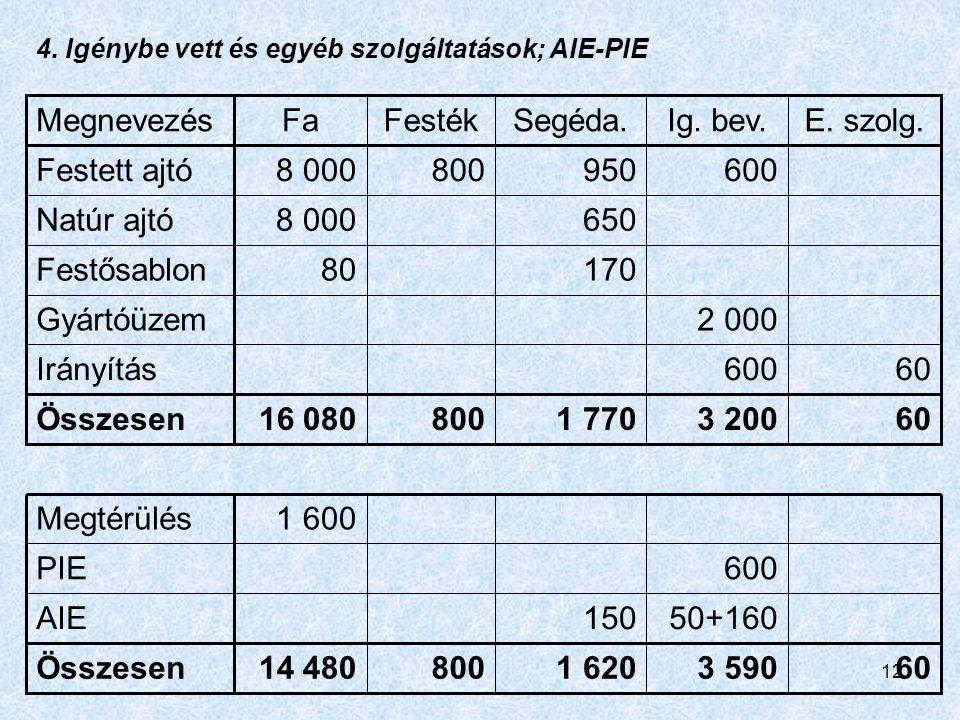 Megnevezés Fa Festék Segéda. Ig. bev. E. szolg. Festett ajtó 8 000 800