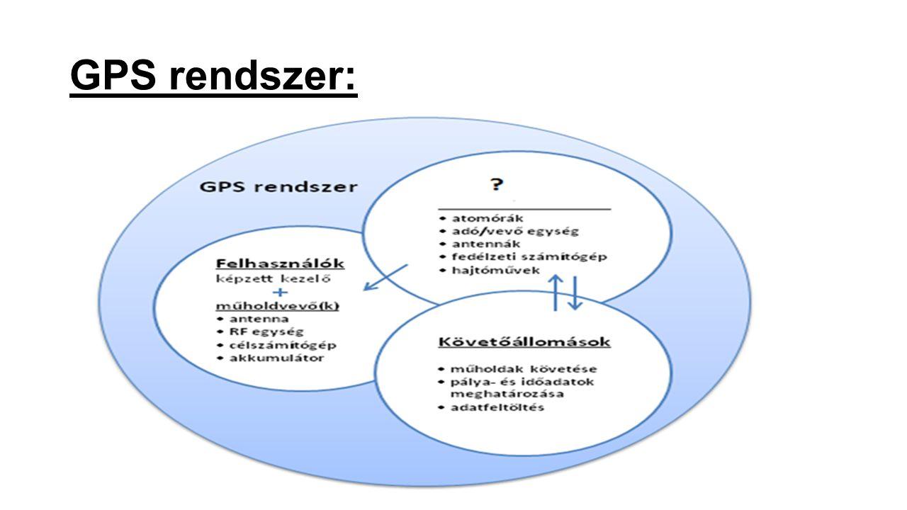 GPS rendszer: