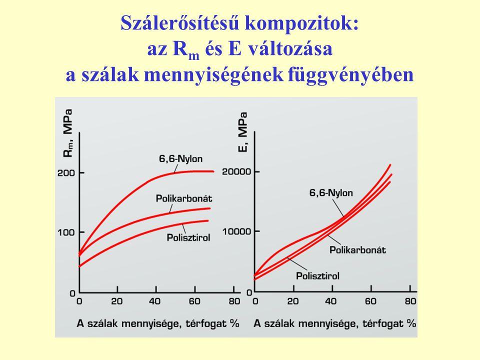 Szálerősítésű kompozitok: az Rm és E változása a szálak mennyiségének függvényében