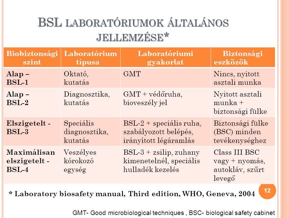 BSL laboratóriumok általános jellemzése*