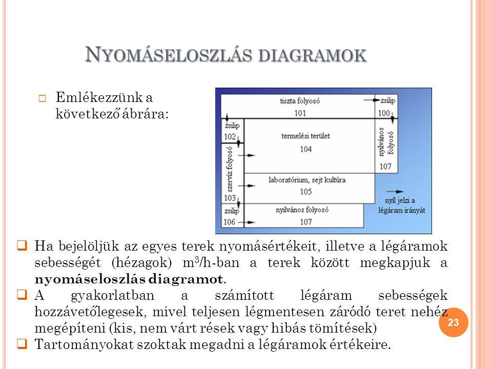 Nyomáseloszlás diagramok