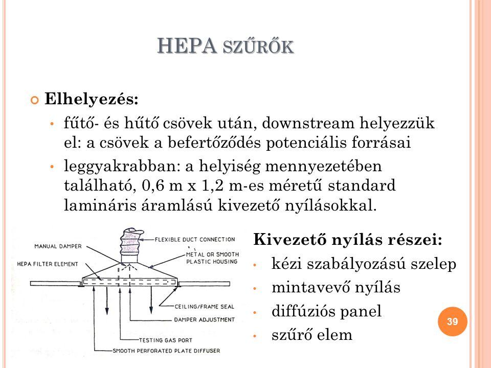 HEPA szűrők Elhelyezés: