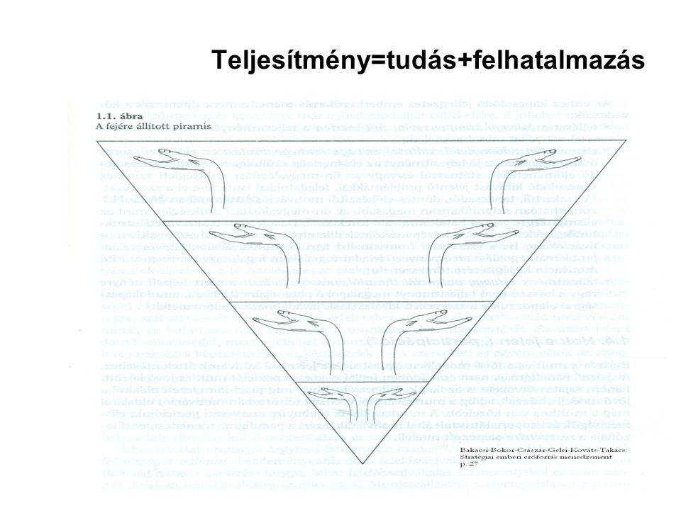 Teljesítmény=tudás+felhatalmazás