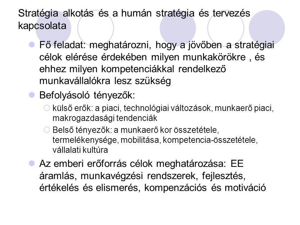 Stratégia alkotás és a humán stratégia és tervezés kapcsolata