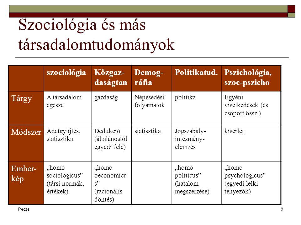 Szociológia és más társadalomtudományok