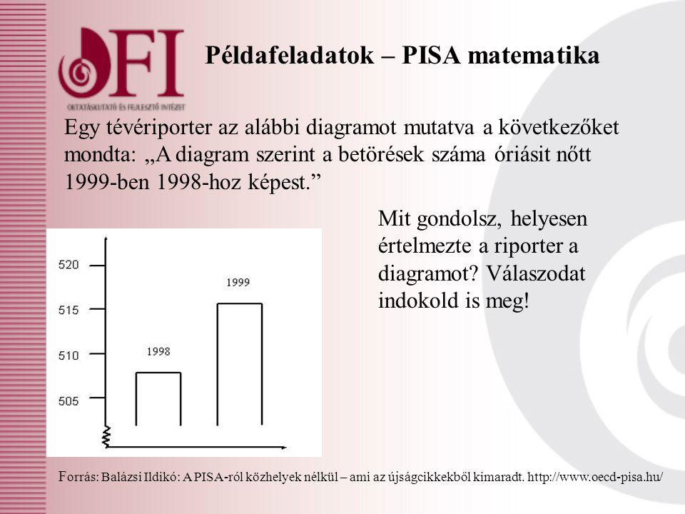 Példafeladatok – PISA matematika