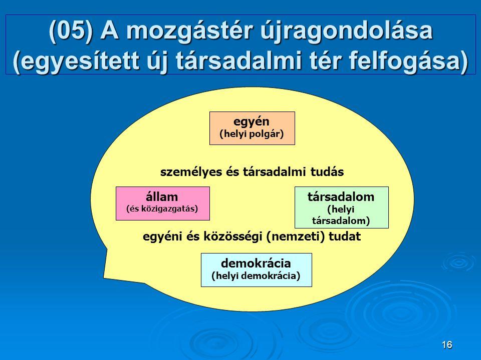 személyes és társadalmi tudás egyéni és közösségi (nemzeti) tudat