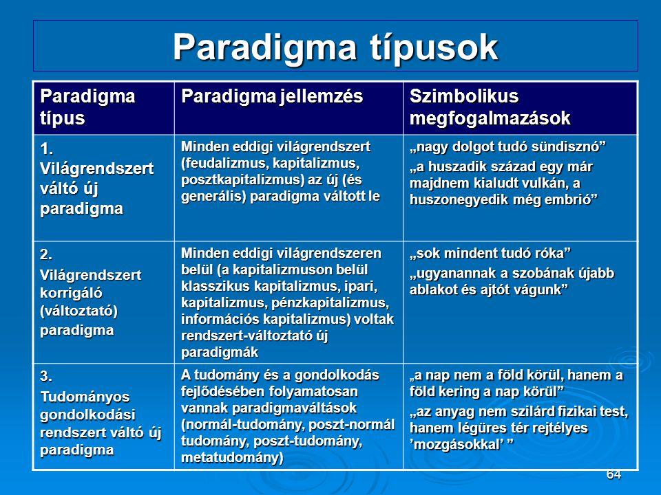 Paradigma típusok Paradigma típus Paradigma jellemzés