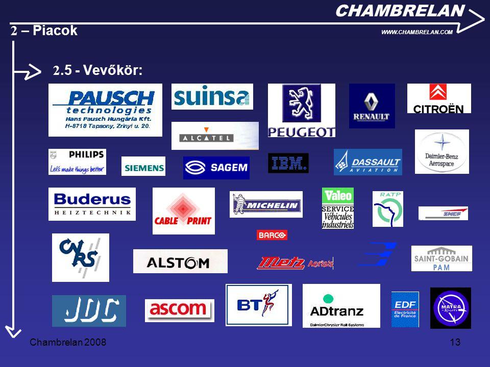 CHAMBRELAN 2 – Piacok 2.5 - Vevőkör: Chambrelan 2008