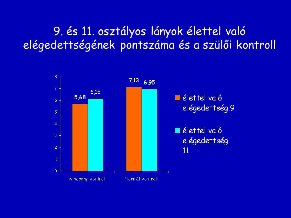 9. és 11. osztályos lányok élettel való elégedettségének pontszáma és a szülői kontroll