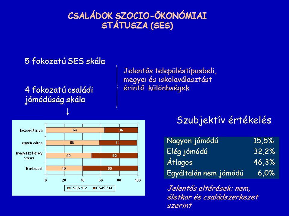 CSALÁDOK SZOCIO-ÖKONÓMIAI STÁTUSZA (SES)