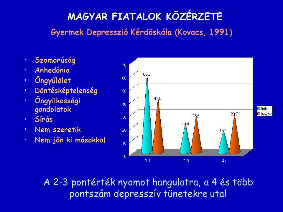 MAGYAR FIATALOK KÖZÉRZETE Gyermek Depresszió Kérdőskála (Kovacs, 1991)