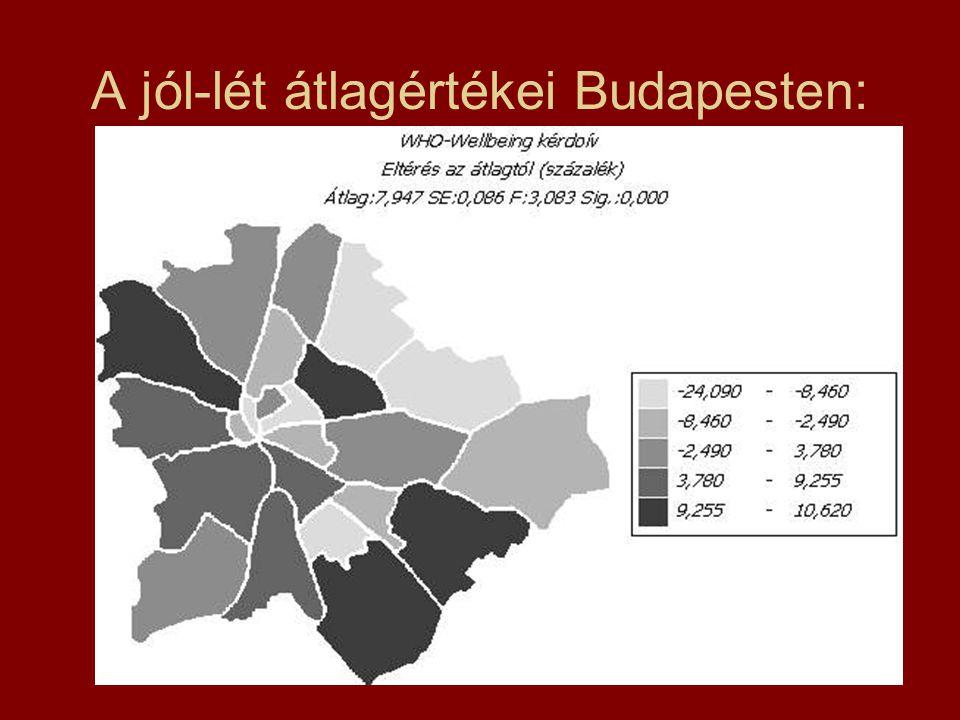 A jól-lét átlagértékei Budapesten:
