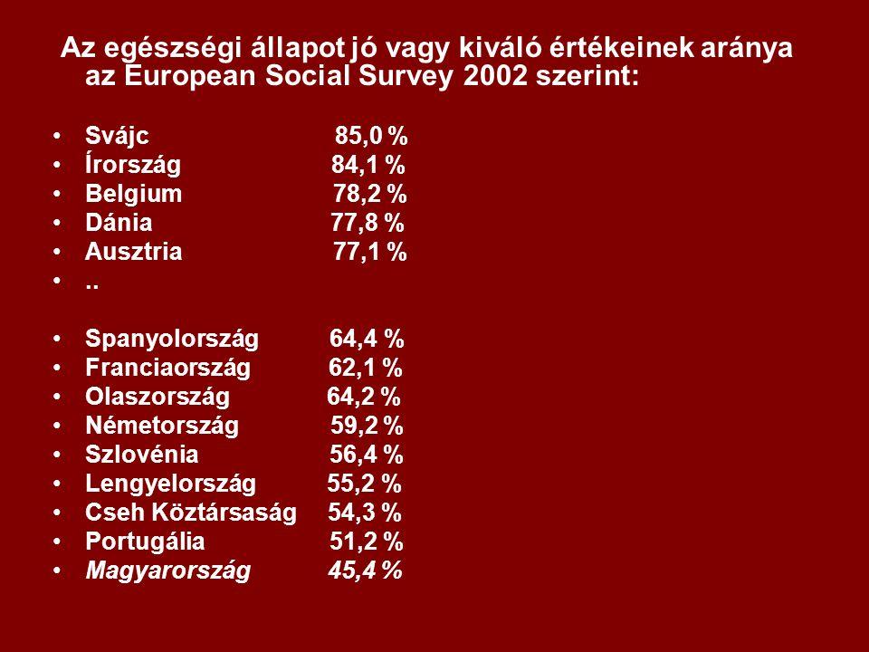 Az egészségi állapot jó vagy kiváló értékeinek aránya az European Social Survey 2002 szerint: