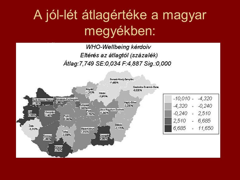 A jól-lét átlagértéke a magyar megyékben: